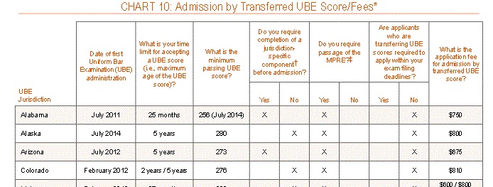 Transferring Your UBE Score