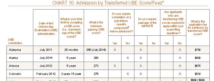 Transferring Your UBE Score